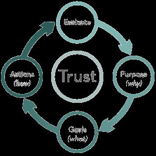 services process transparent